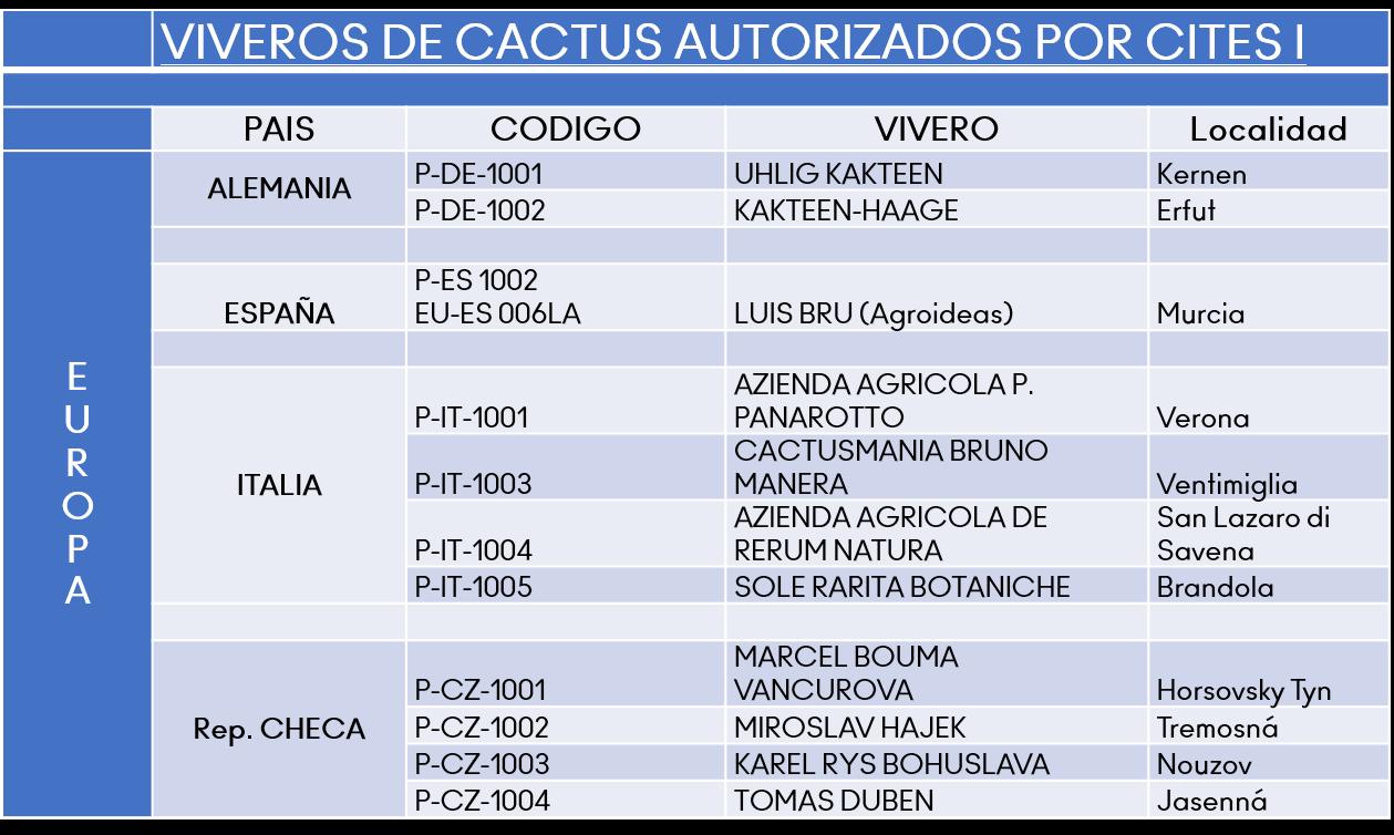 Viveros cactus autorizados por cites 1