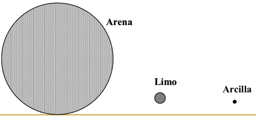 arena arcilla limo