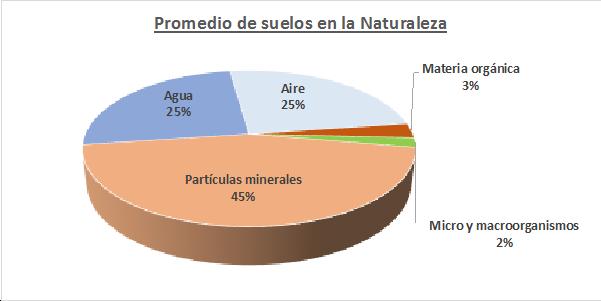 promedio suelos en la naturaleza