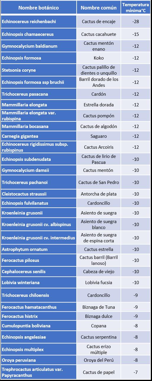tabla 1 frio