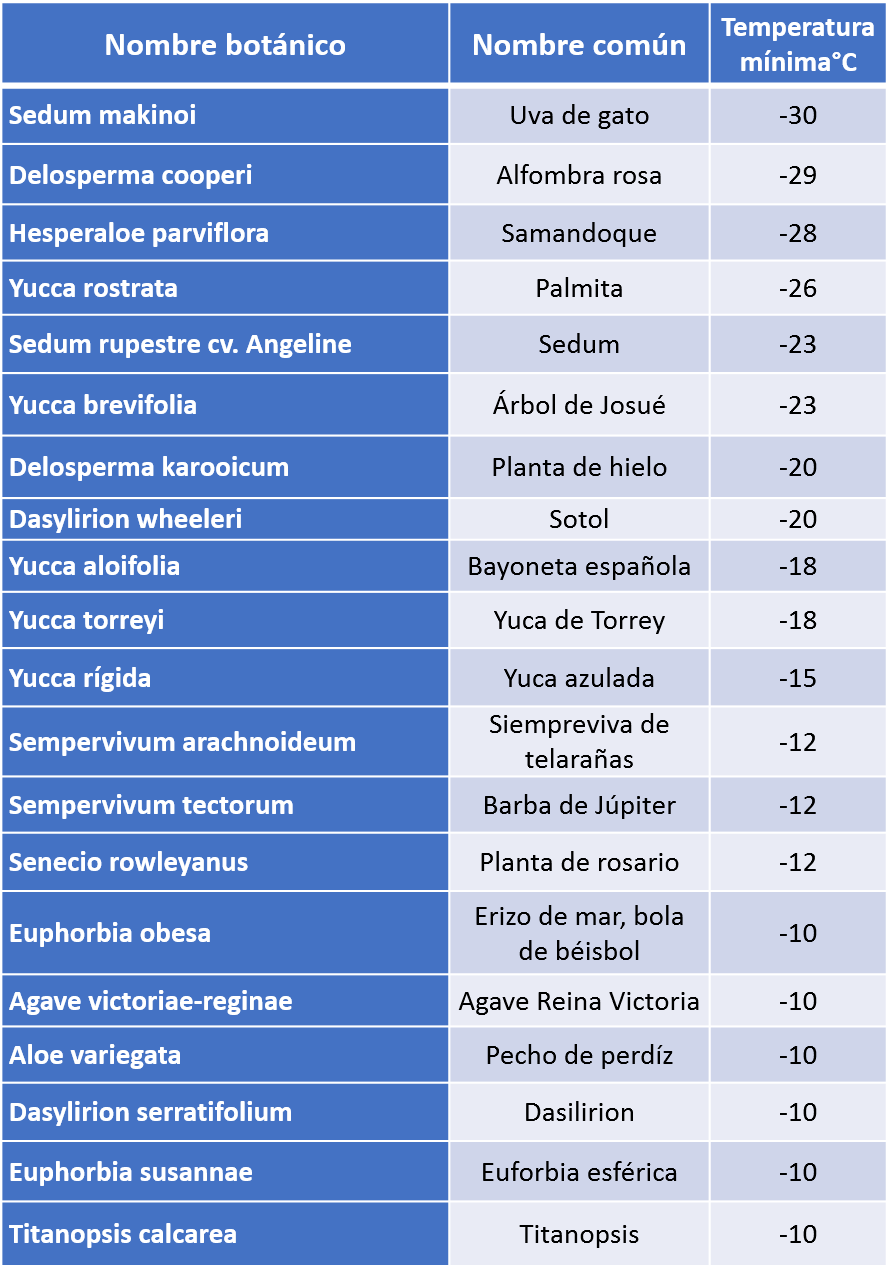 tabla 2 frío