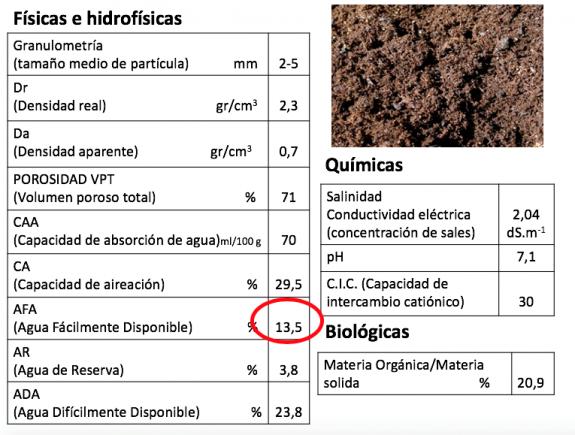 fisicas compost vegetal