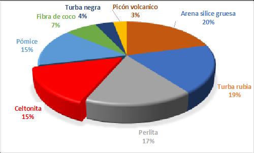 grafico 30-70