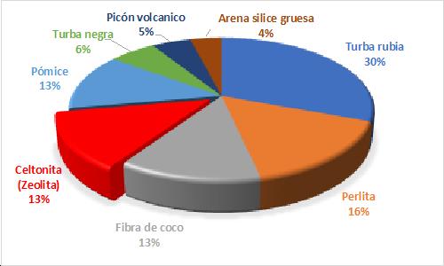 grafico 50-50