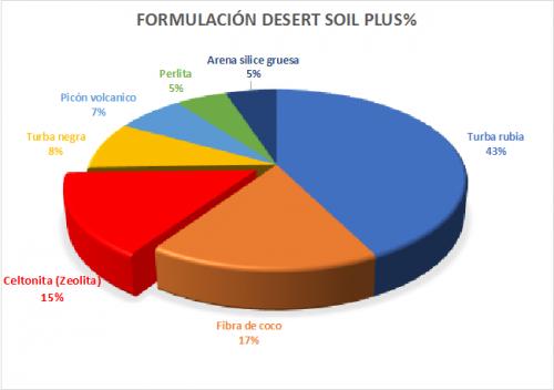 prporciones desert soil