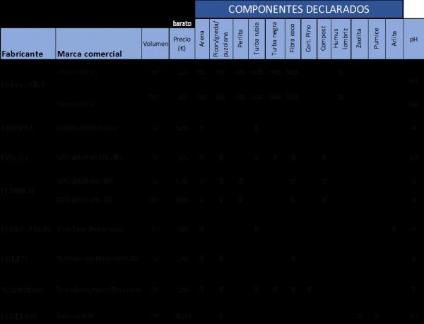 tabla otros aditivos